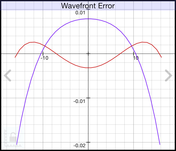 Wavefront Error